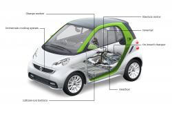 2012 smart fortwo #19